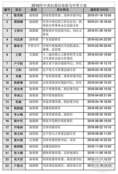 表一-2016年打23新虎