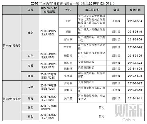 """表二-""""回头看""""各省落马高官一览(截至2016年12月31日)"""