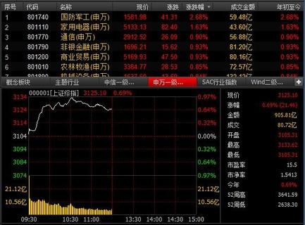 继续向上攻击:军事经纪公司的钢铁和煤炭类股飙升3.98%