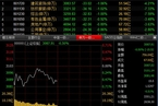 今日午盘:基建股领跌 沪指缩量震荡跌0.50%
