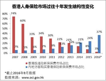 香港人身保险市场最为显著的两大结构性改变
