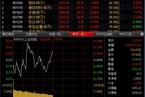 今日午盘:沪指冲高回落微涨 创业板指跌近1%