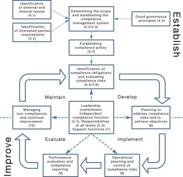 图2——合规管理体系流程图