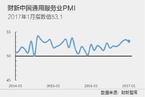 1月财新中国服务业PMI降至53.1