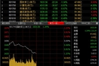 今日午盘:军工股回调领跌 沪指震荡下跌0.31%