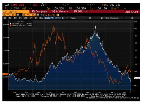 美元升值周期行将结束?