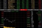 今日午盘:小盘股重回活跃 沪指继续回调跌0.28%