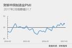 2月财新中国制造业PMI升至51.7