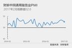 2月财新中国服务业PMI降至52.6