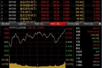 今日收盘:贵州茅台提振消费股 沪指震荡上涨0.33%