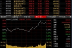 今日收盘:基建股引领反弹 沪指震荡攀升涨0.64%