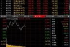 今日午盘:工业利润向好 沪指冲高回落微涨