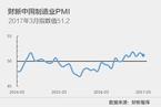 3月财新中国制造业PMI降至51.2
