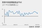 3月财新中国服务业PMI降至52.2