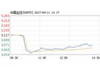 中国金控乍现断崖式跳水 20分钟狂泻80%