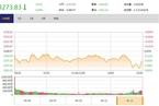 今日收盘:雄安概念股两极分化 沪指下跌0.46%