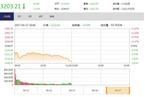 今日午盘:次新股指数暴跌 沪指跳水跌1.32%