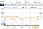 今日收盘:银行股尾盘拉升 沪指跌幅收窄至0.74%