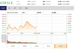 今日午盘:银行股走弱领跌 沪指弱势震荡跌0.11%