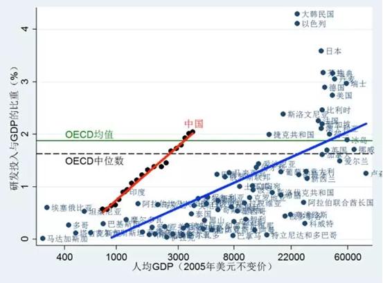 图1 研发投入占GDP的比重:国际比较 注:中国的数据范围是1995-2014年,其他国家是2014年或能获取的最新年份。 数据来源:世界银行,OECD数据库
