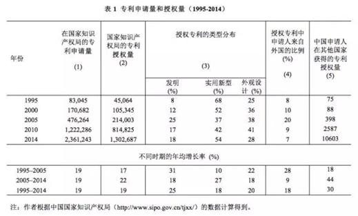 表1 专利申请量和授权量(1995-2014)