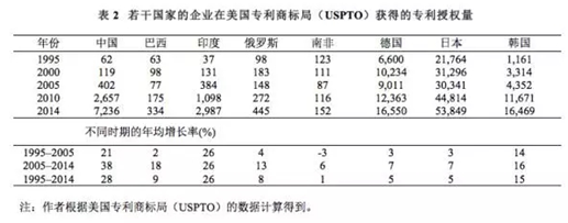 表2 若干国家的企业在美国专利商标局(USPTO)获得的专利授权量