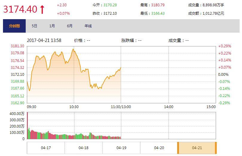 今日午盘:金融股引领反弹 沪指冲高回落微涨