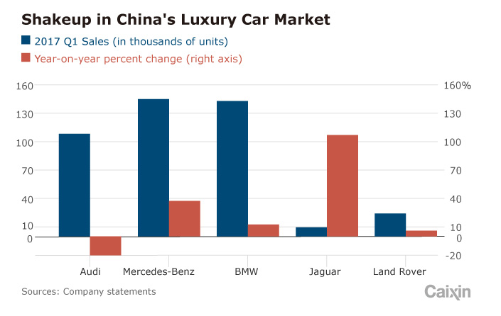 Luxury Car Brands Shift Gears In China Market Caixin Global