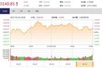 今日收盘:雄安概念股重演涨停 沪指仅涨0.20%