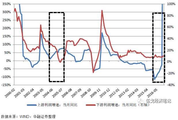 """图1:2016年以来上下游利润走势出现""""异常""""分化"""
