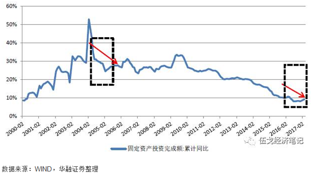 图3:成本冲击时期投资需求呈现下滑态势