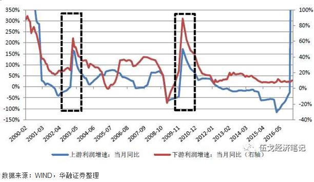 图4:需求拉动时期上下游利润走势往往高度一致