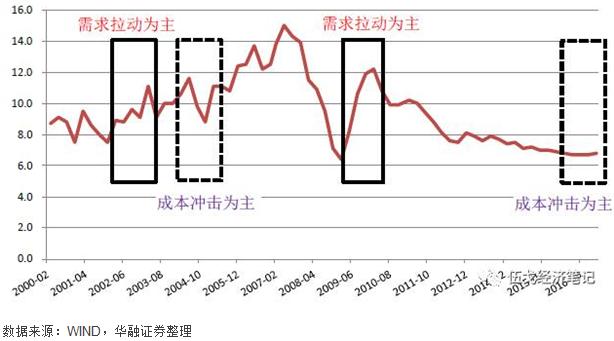 图5:成本冲击与需求拉动条件下的GDP表现迥异