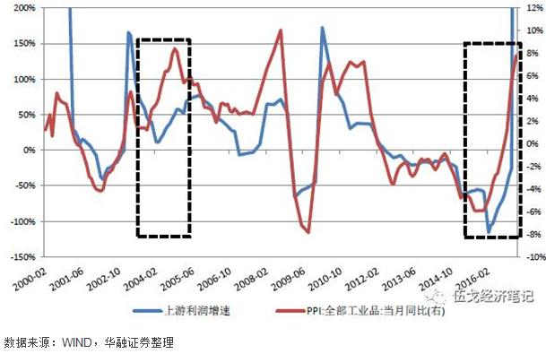 图6:成本冲击环境下,上游利润增速与PPI之间存在着明显滞后性