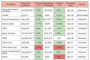 Chart: Big Bank Profits Rise in Q1