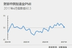4月财新中国制造业PMI降至50.3 为去年9月来最低