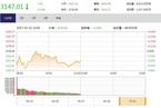 今日午盘:创业板率先翻红 沪指震荡下跌0.24%