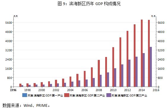 2012年通州区gdp_雄安新区会否分流通州和滨海新区资源投入