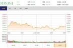 今日收盘:大飞机概念股抢眼 沪指冲高回落跌0.27%