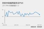 4月财新中国服务业PMI降至51.5