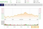 今日收盘:期市黑色系重挫 沪指冲高回落跌0.25%