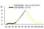 报告预计未来中国气候风险呈快速升高趋势
