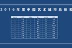 """哪座城市最""""文艺""""?2017中国艺术城市排行榜发布"""