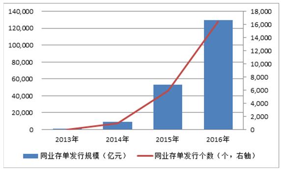 图1:同业存单发行规模(2013-2016) 数据来源:Wind数据库。