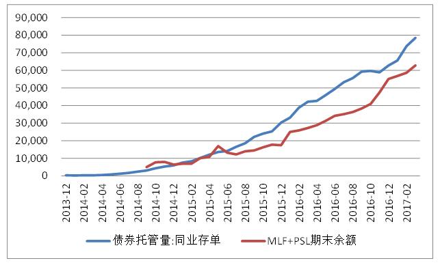 图4:央行再贷款与同业存单 数据来源:Wind数据库。