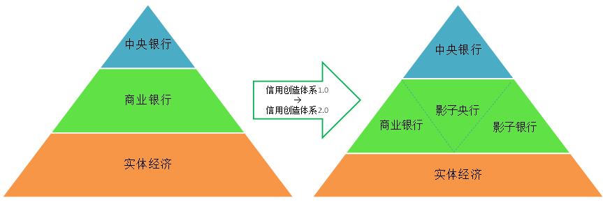 """图5:信用创造体系2.0 <a href=http://opinion.caixin.com/2017-05-09/101087986.html title='探秘""""影子央行""""' rel='nofollow'><img src='http://www.caixin.com/favicon.ico'></a>"""
