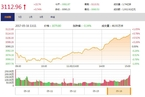 今日收盘:雄安概念股引领上攻 沪指收复3100点