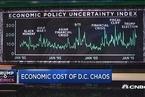 学界:特朗普造成的经济不确定性影响已超过金融危机