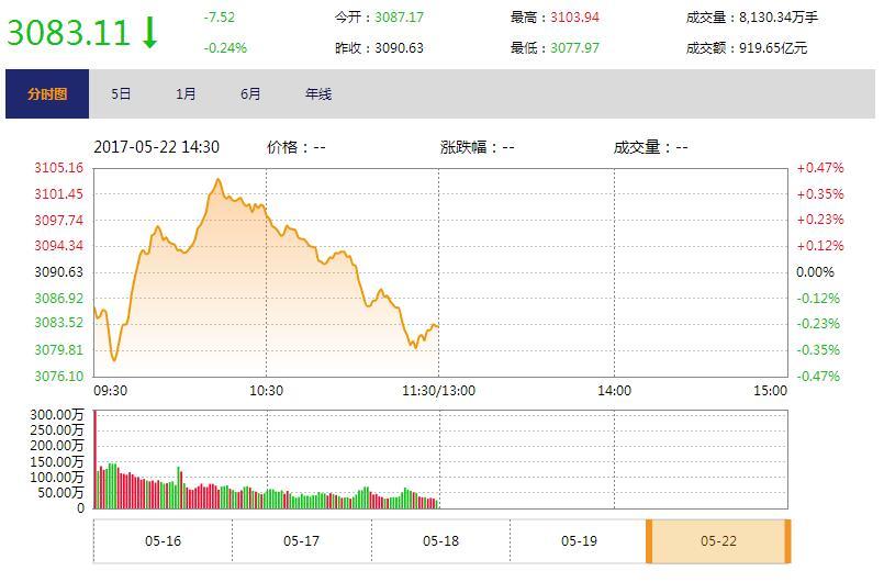 今日午盘:油气改革概念股高开低走 沪指下跌0.24%