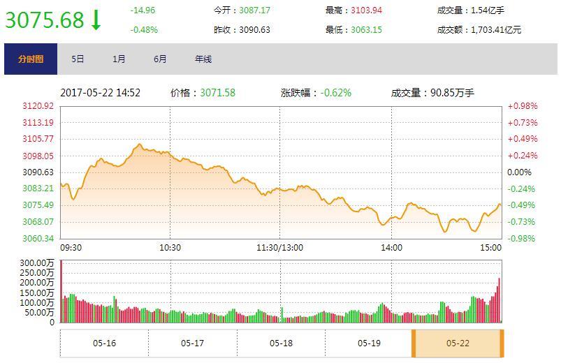 """今日收盘:资金抱团""""漂亮50"""" 大盘冲高回落跌0.48%"""